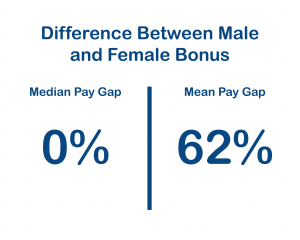 Difference Between Male Female Bonus