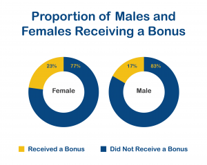 Proportion of Males Females Receiving Bonus